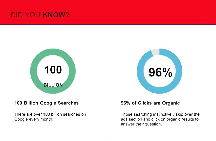 100 billion searches per month